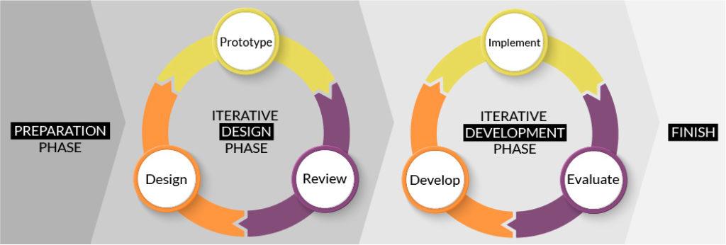 modèle SAM conception pédagogique